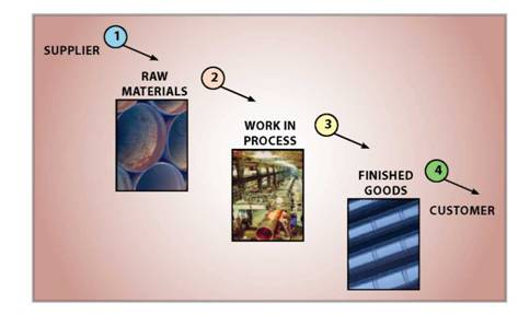 the flow of material from supplier, through production, to the customer