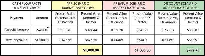 The table below calculates the price under the three different assumed market rate scenarios:
