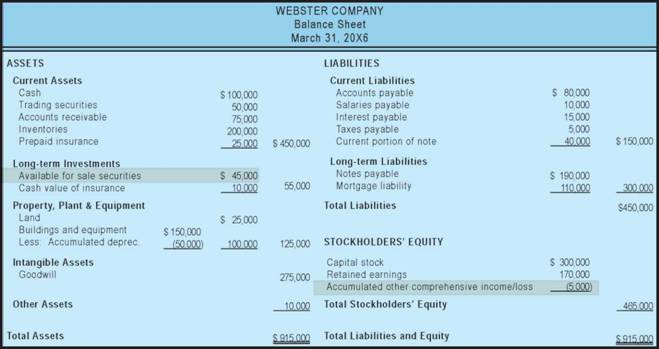 What is available for sale investments financial statement cecily raynor bremen investment group