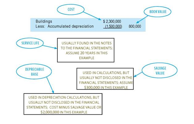 Below is a diagram relating these terms to the financial statement presentation for a building: