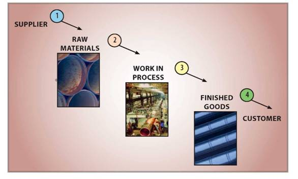 Below is an illustration of the flow of material from supplier, through production, to the customer: