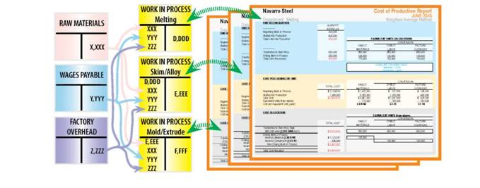 Process Costing Flows on Cost of Production Reports