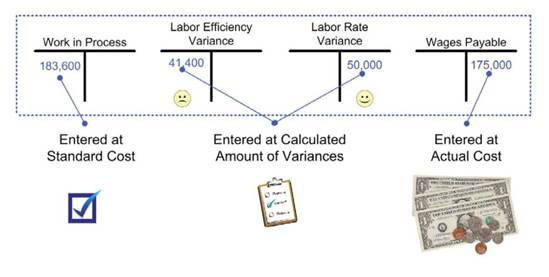 Journal entries of direct labor variances factory overhead the following diagram shows the impact within the general ledger accounts ccuart Image collections