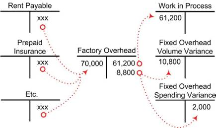 Variances relating to fixed factory overhead an illustration of the diagram below illustrates the flow of fixed costs into the factory overhead account and following is a compound journal entry ccuart Image collections