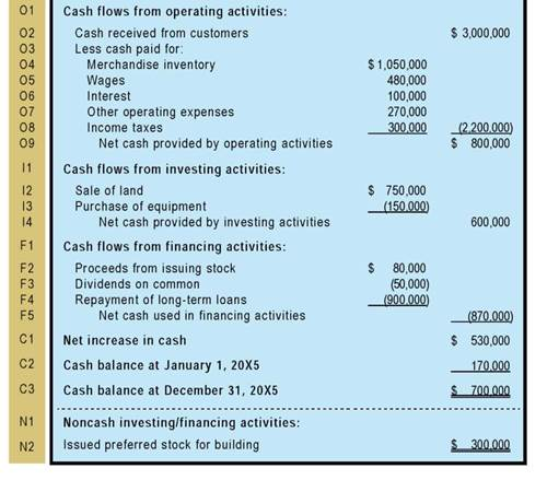 EMERSON CORPORATION Statement of Cash Flows (Direct Approach) For the Year Ending December 31, 20X5