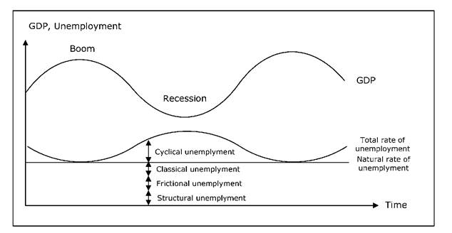 Different kinds of unemployment.