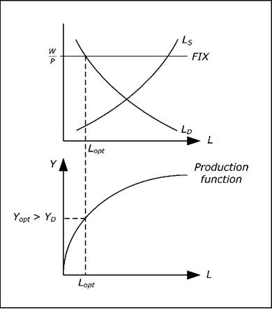 Labor Market Labor Supply And Labor Demand In The Keynesian Model