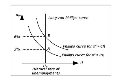 how to shift long run phillips curve