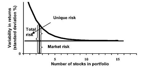 portfolio effect on risk and return We will then analyse the impact of combining assets into a portfolio upon both  risk and return and then quantify the benefits from diversification.