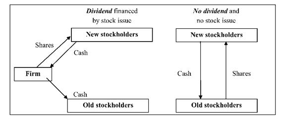 Illustration of Miller and Modigliani's dividend irrelevance proposition