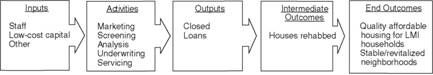 A Simple Logic Model for a CDFI Home-Improvement Loan Product Line