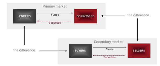 primary & secondary markets