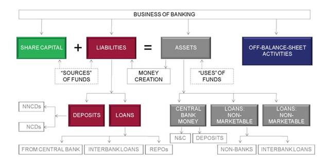 the business of banking: full picture