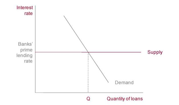 supply & demand for bank loans