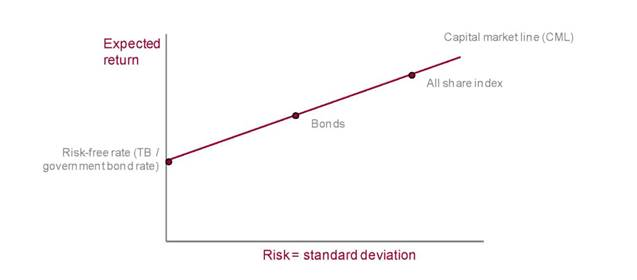 relationship between risk & return