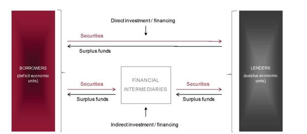 financial system (simplified)