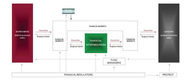 (most) elements of the financial system