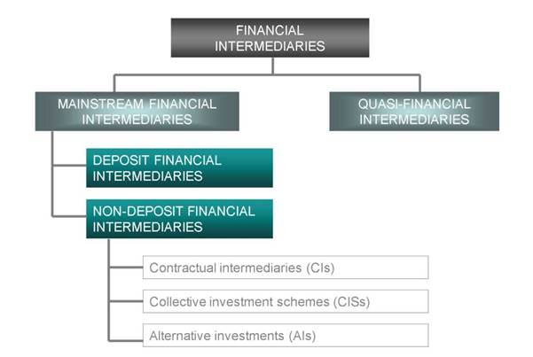 a classification of financial intermediaries