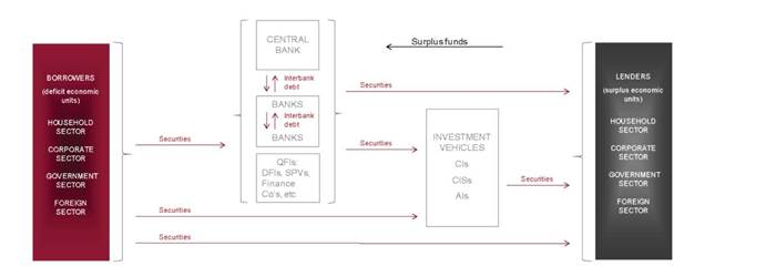 relationship of financial intermediaries