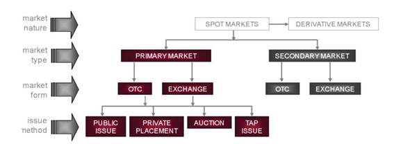 organisation of spot financial markets (3)