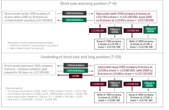 short sale and long purchase and unwinding thereof (shares as collateral)