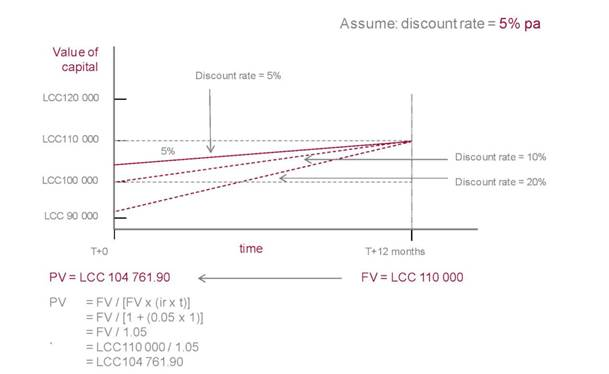 valuation of interest rate security (FV to PV): one period