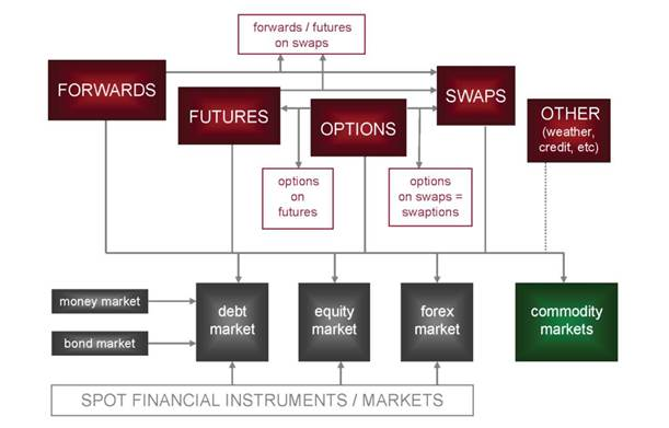 derivatives and relationship with spot markets