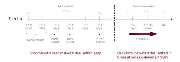 spot & forward settlement (derivative markets)