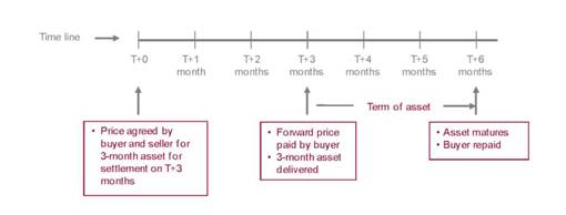 forward deal on 3-month asset (settlement in T+3 months)