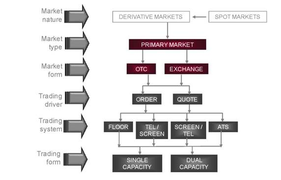 financial derivatives and the future market Of derivative market growth in india and considers its implications for the extant   area of commodities, the bombay cotton trade association started futures.