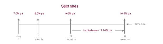 JIBAR spot rates and implied rate