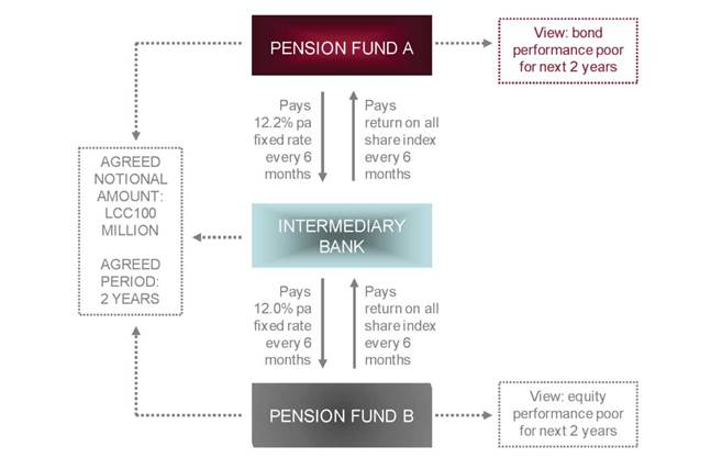 Equity Share Swaps Example Of Equity Share Swap Variations On