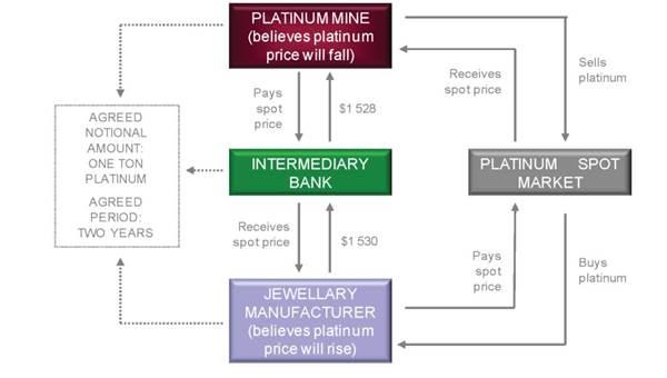 equity swap example