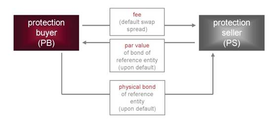 credit default swap essay