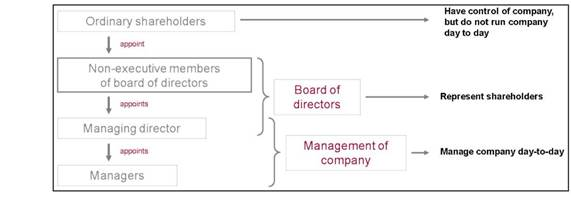 control and management of companies