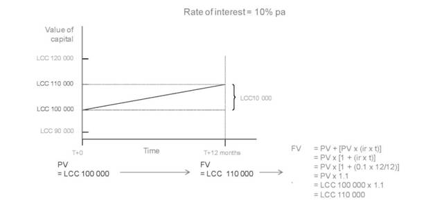 time value of money (PV to FV)