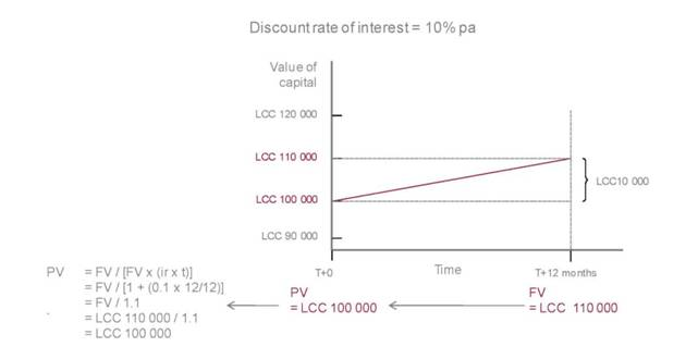 time value of money (FV to PV)