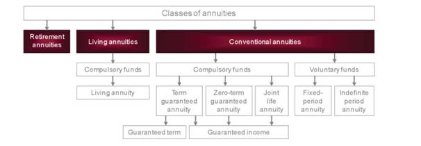 classes of annuities