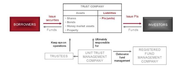 operational structure of securities unit trust (SUT)