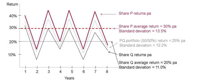 two-asset portfolio: near perfect positive correlation: COR = -F0.98