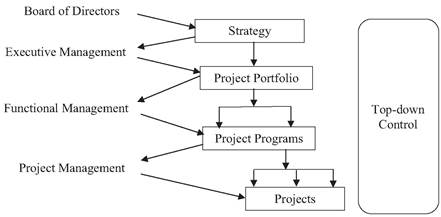 Pyramid structure of a project-based organisation
