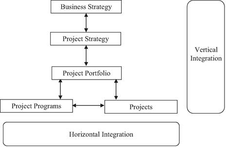 Integrated structure of a project-based organisation