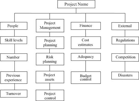 Example of a project risk breakdown structure