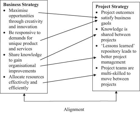 Alignment of business and project strategy