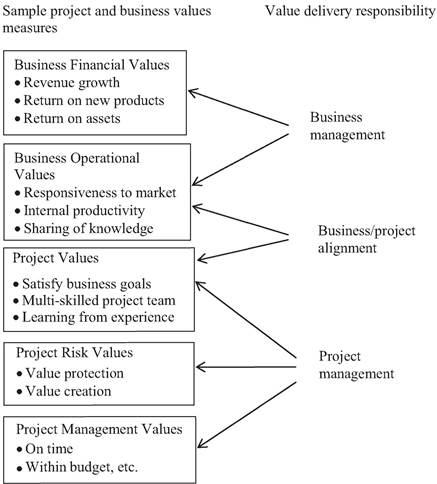 Hierarchy of business and project values