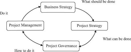Cyclical approach to business/project alignment