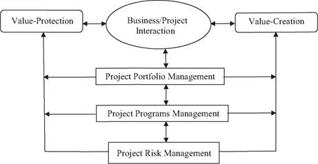 Alignment between business/project strategy and project risk management