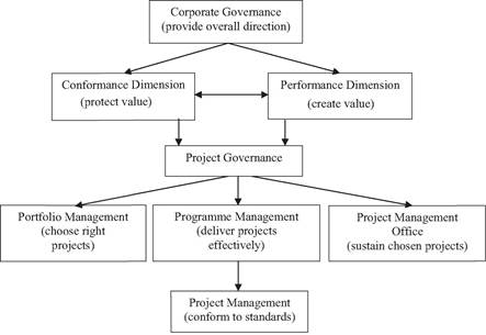 Behaviour-oriented view of project governance