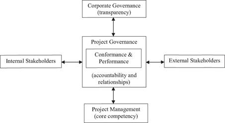 Outcome-oriented view of project governance