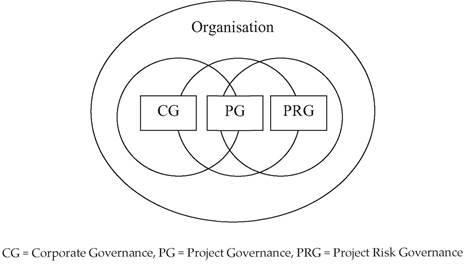 Context of project risk governance